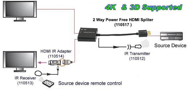 110517 spc HDMI power free hdmi 2way (1 in 2 out) power free compact splitter, 3d bestlink hdmi splitter wiring diagram at readyjetset.co