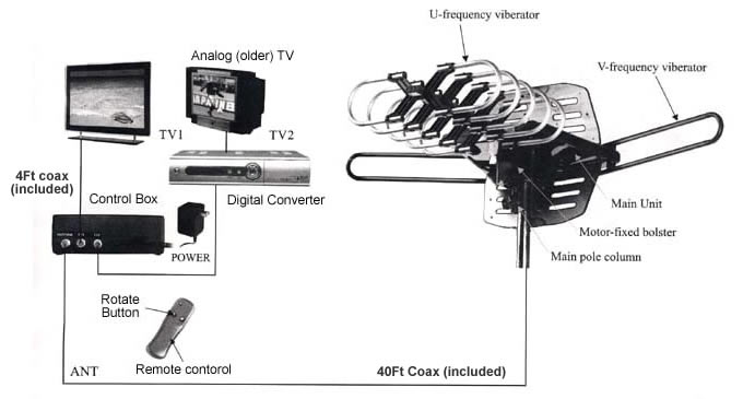 Indoor HDTV Antenna Range Map Outdoor HDTV Antenna Coverage Map Mount and  install a Outdoor HDTV Antenna